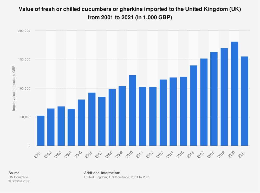 Statistic: Value of fresh or chilled cucumbers or gherkins imported to the United Kingdom (UK) from 2001 to 2018 (in 1,000 GBP) | Statista