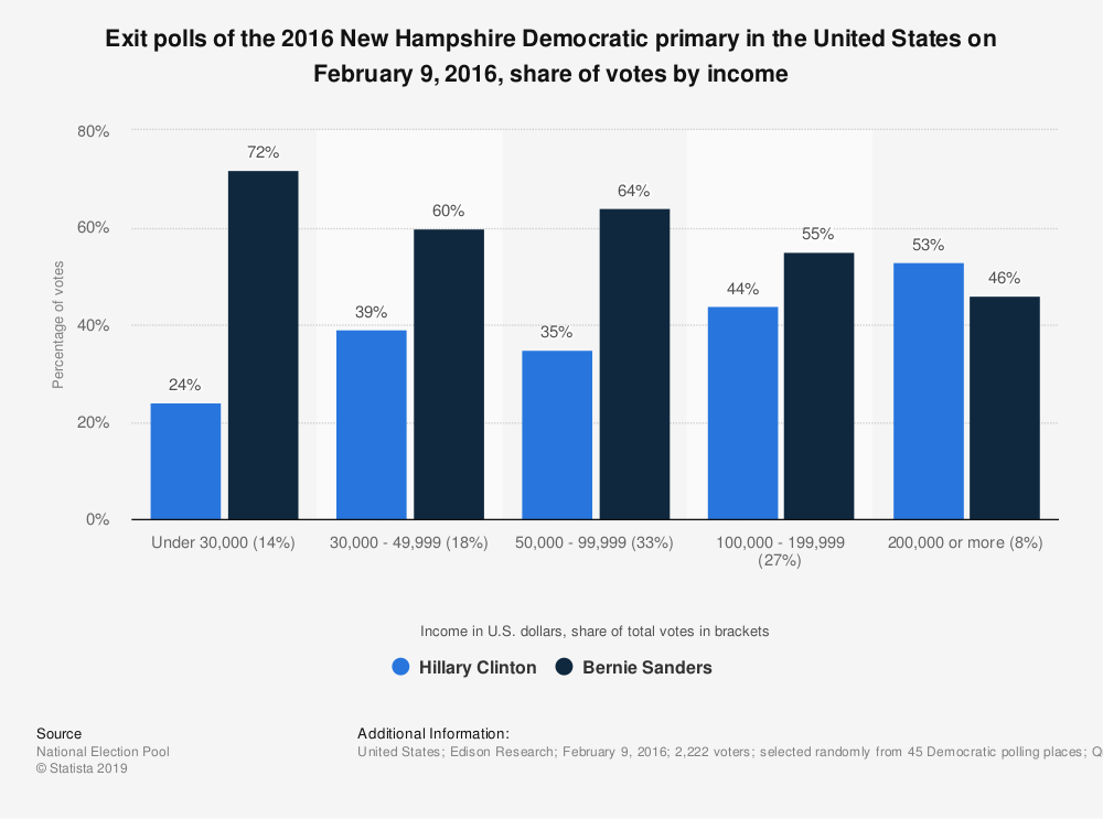 Statistic: Exit polls of the 2016 New Hampshire Democratic primary in the United States on February 9, 2016, share of votes by income | Statista