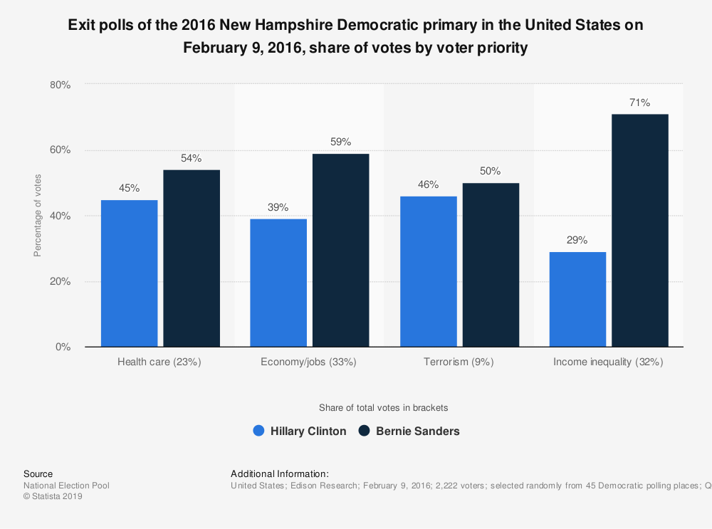 New Hampshire Democratic prima...