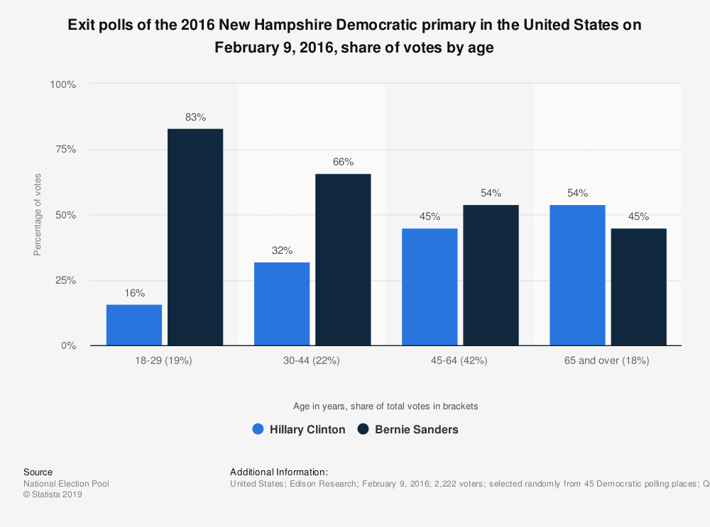 Statistic: Exit polls of the 2016 New Hampshire Democratic primary in the United States on February 9, 2016, share of votes by age  | Statista