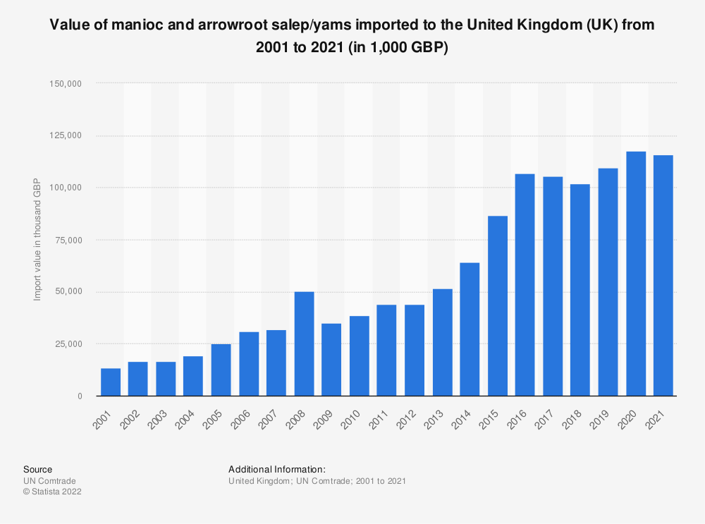 Statistic: Value of manioc and arrowroot salep/yams imported to the United Kingdom (UK) from 2001 to 2018 (in 1,000 GBP) | Statista
