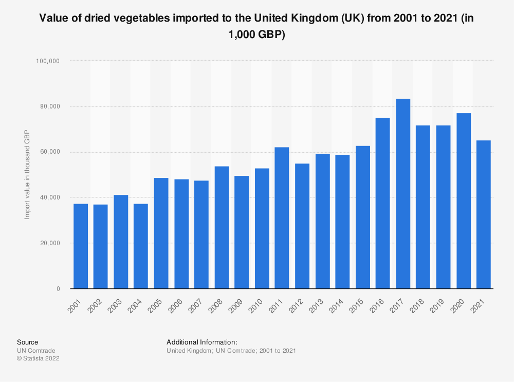 Statistic: Value of dried vegetables imported to the United Kingdom (UK) from 2001 to 2018 (in 1,000 GBP) | Statista