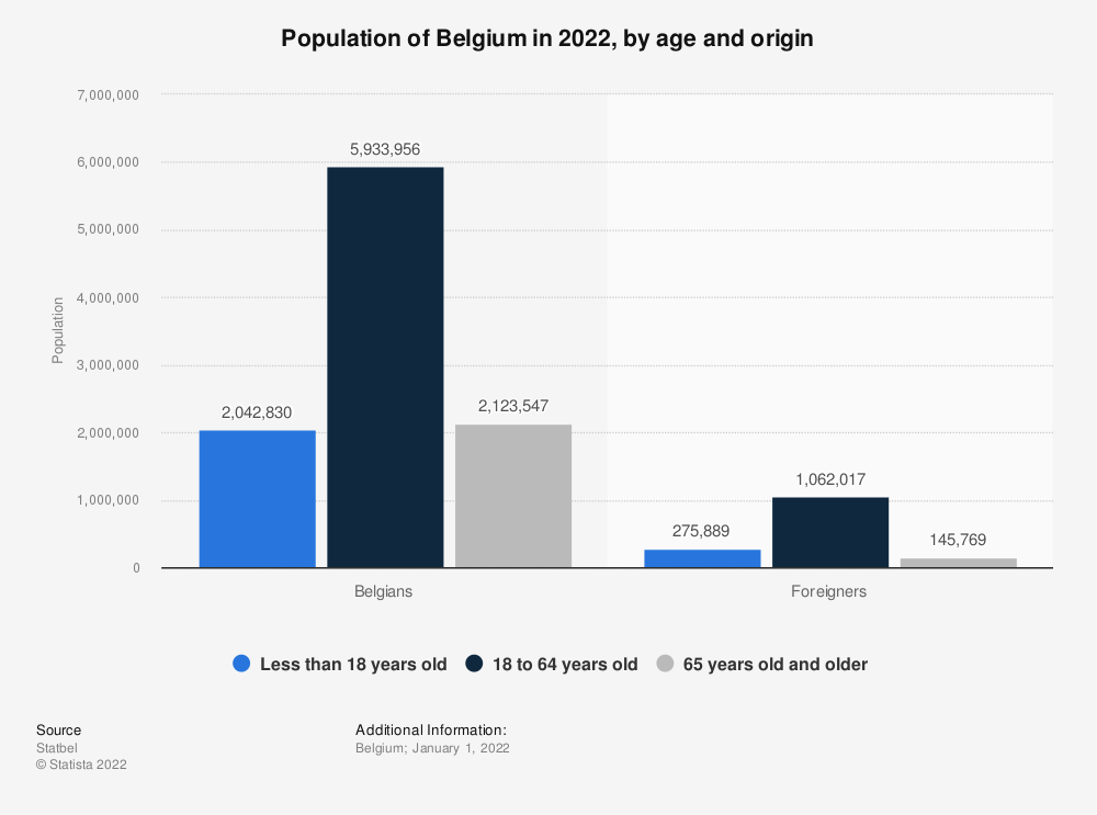 Statistic: Population of Belgium in 2019, by age and origin | Statista