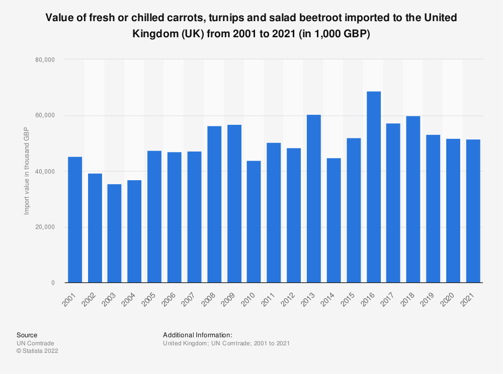 Statistic: Value of fresh or chilled carrots, turnips and salad beetroot imported to the United Kingdom (UK) from 2001 to 2020 (in 1,000 GBP) | Statista