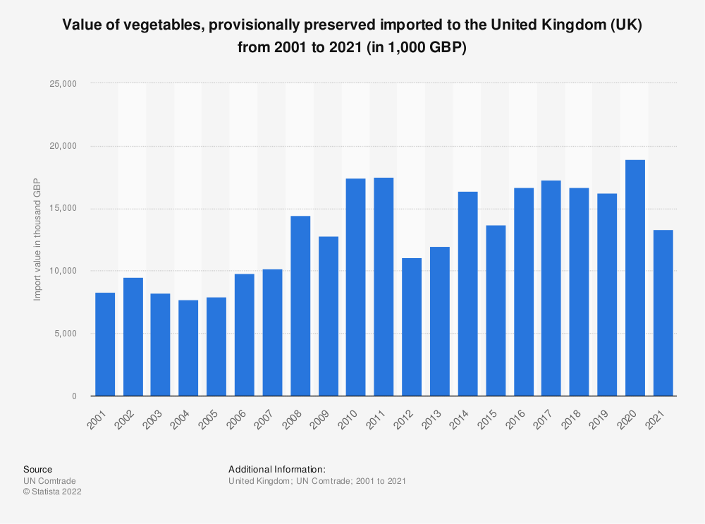 Statistic: Value of vegetables, provisionally preserved imported to the United Kingdom (UK) from 2001 to 2018 (in 1,000 GBP) | Statista