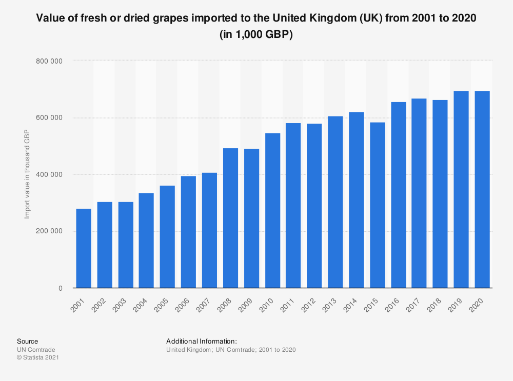 Statistic: Value of fresh or dried grapes imported to the United Kingdom (UK) from 2001 to 2018 (in 1,000 GBP) | Statista