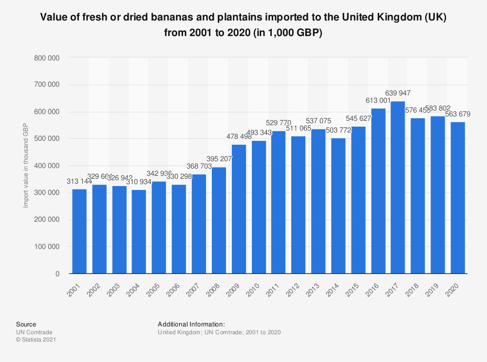 Bananas and plantains UK import value 2001-2018 | Statista
