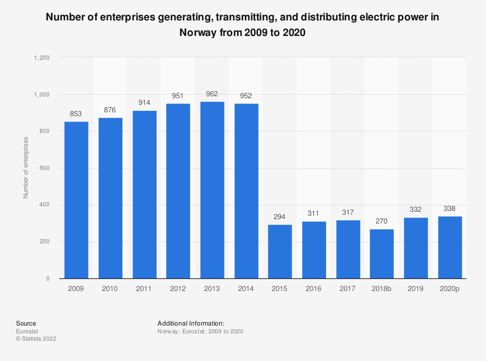 Statistic: Number of enterprises generating, transmitting and distributing electric power in Norway from 2008 to 2015 | Statista