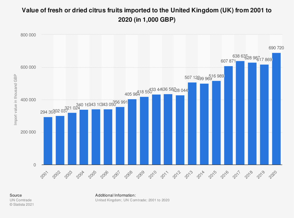Statistic: Value of fresh or dried citrus fruits imported to the United Kingdom (UK) from 2001 to 2018 (in 1,000 GBP) | Statista