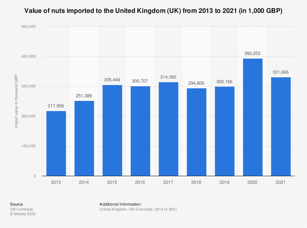 Statistic: Value of nuts imported to the United Kingdom (UK) from 2013 to 2020 (in 1,000 GBP) | Statista