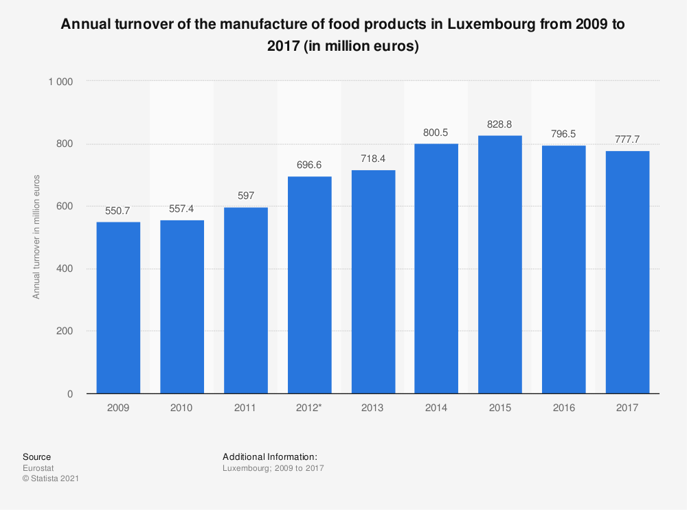 Statistic: Annual turnover of the manufacture of food products in Luxembourg from 2009 to 2015 (in million euros) | Statista