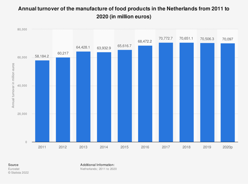 Statistic: Annual turnover of the manufacture of food products in the Netherlands from 2009 to 2014 (in million euros) | Statista