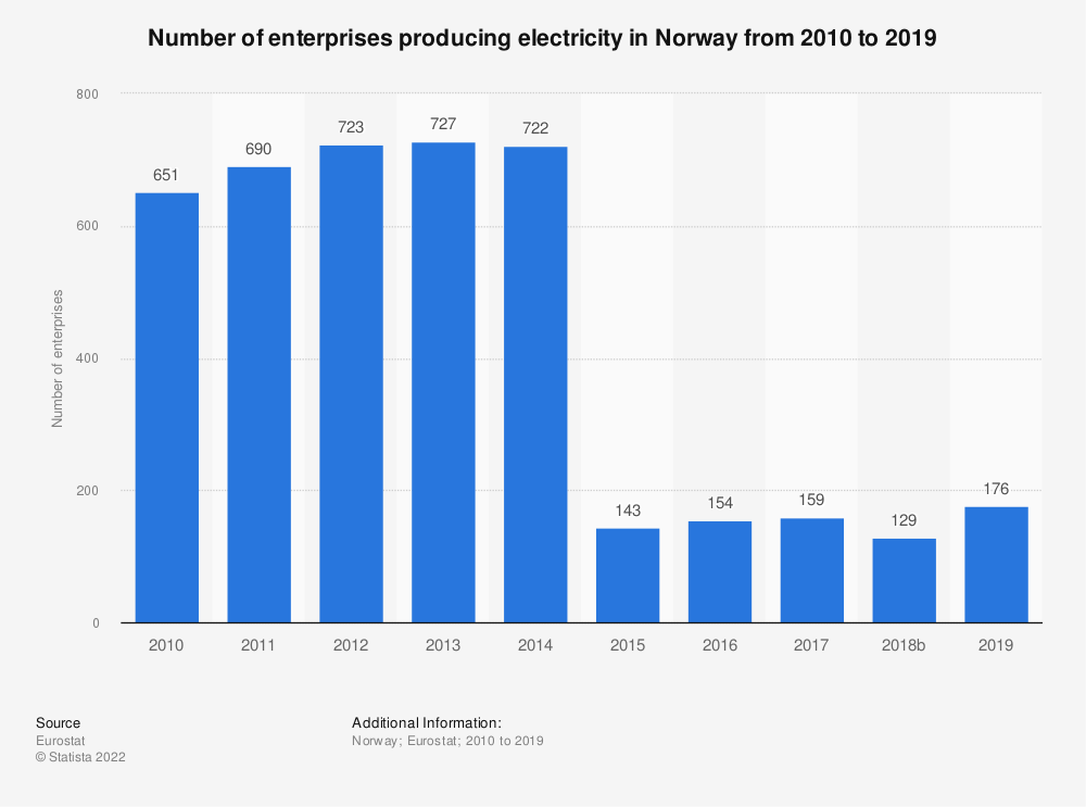 Statistic: Number of enterprises producing electricity in Norway from 2008 to 2014 | Statista