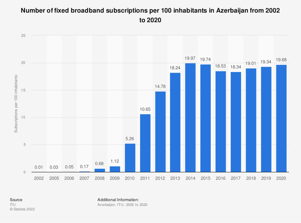 Statistic: Number of fixed broadband subscriptions per 100 inhabitants in Azerbaijan from 2002 to 2018   Statista