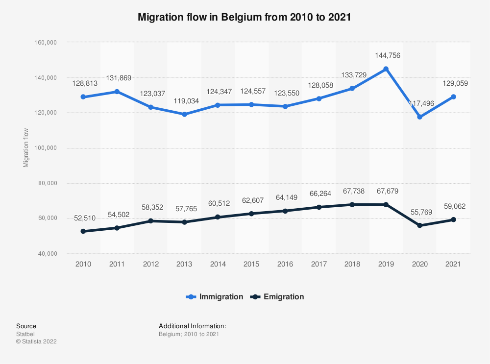 Statistic: Migration flow in Belgium from 2010 to 2017* | Statista