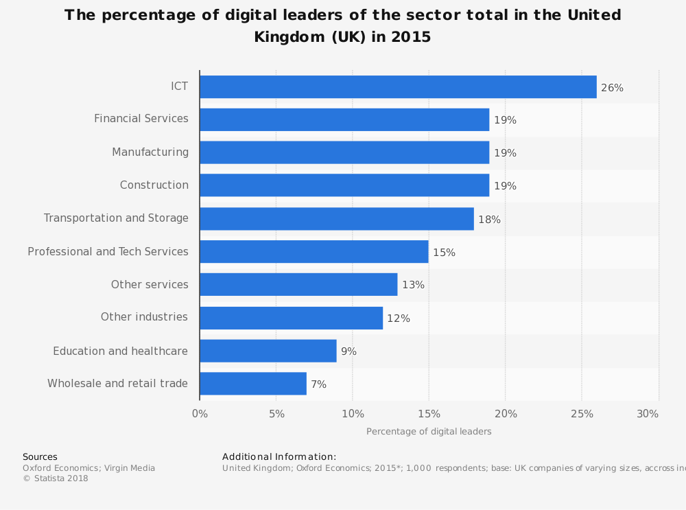 Statistic: The percentage of digital leaders of the sector total in the United Kingdom (UK) in 2015 | Statista