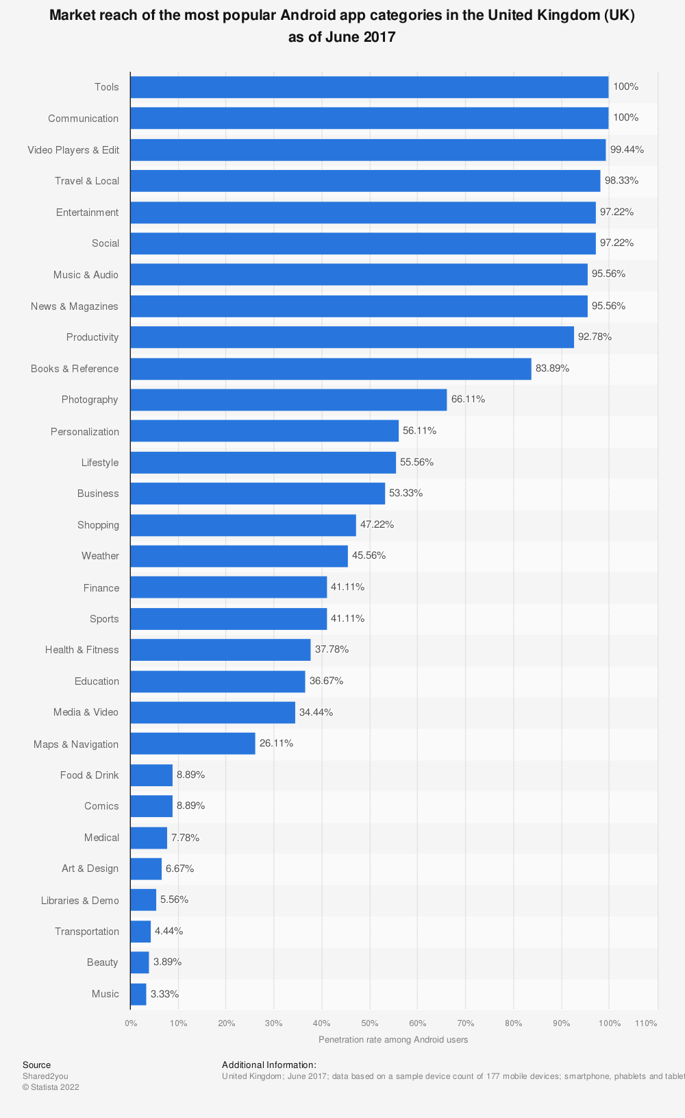 Statistic: Market reach of the most popular Android app categories in the United Kingdom (UK) as of June 2017 | Statista