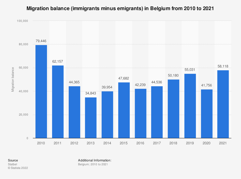 Statistic: Migration balance (immigrants minus emigrants) in Belgium from 2010 to 2018 | Statista