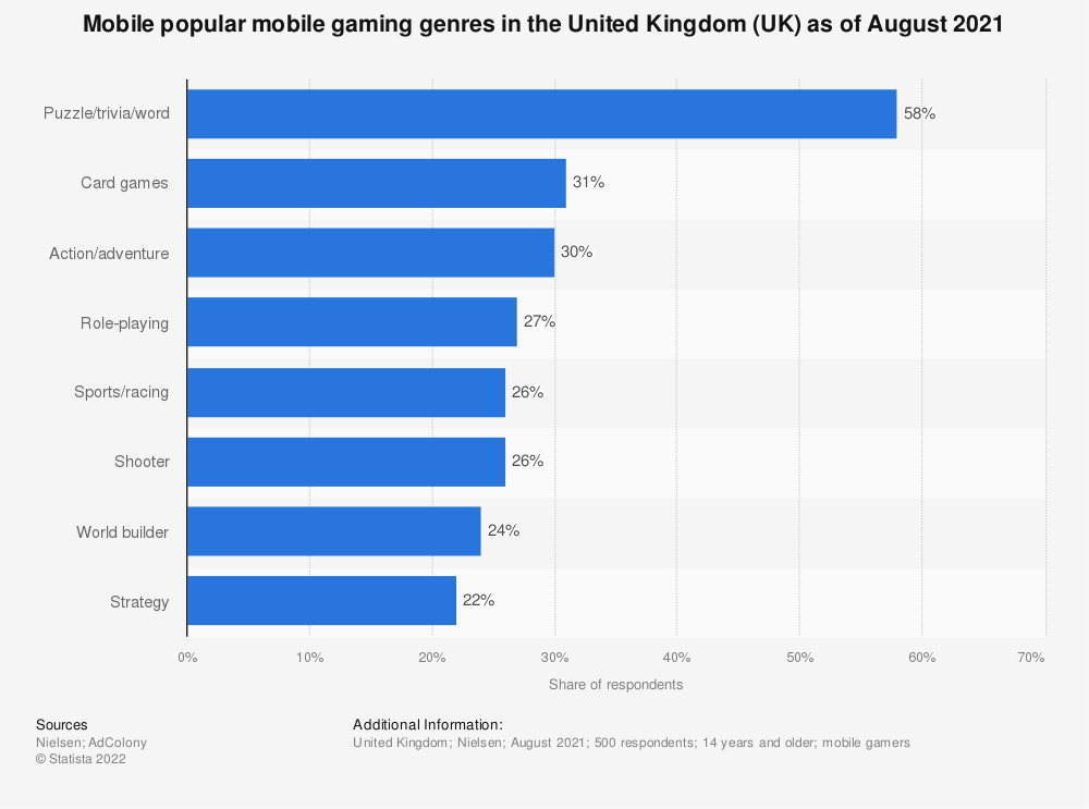Statistic: Market reach of the most popular Android gaming app genres in the United Kingdom (UK) as of June 2017 | Statista