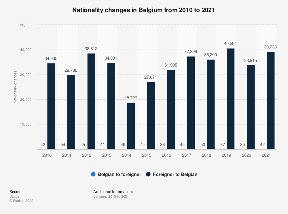 Statistic: Nationality changes in Belgium from 2010 to 2017 | Statista