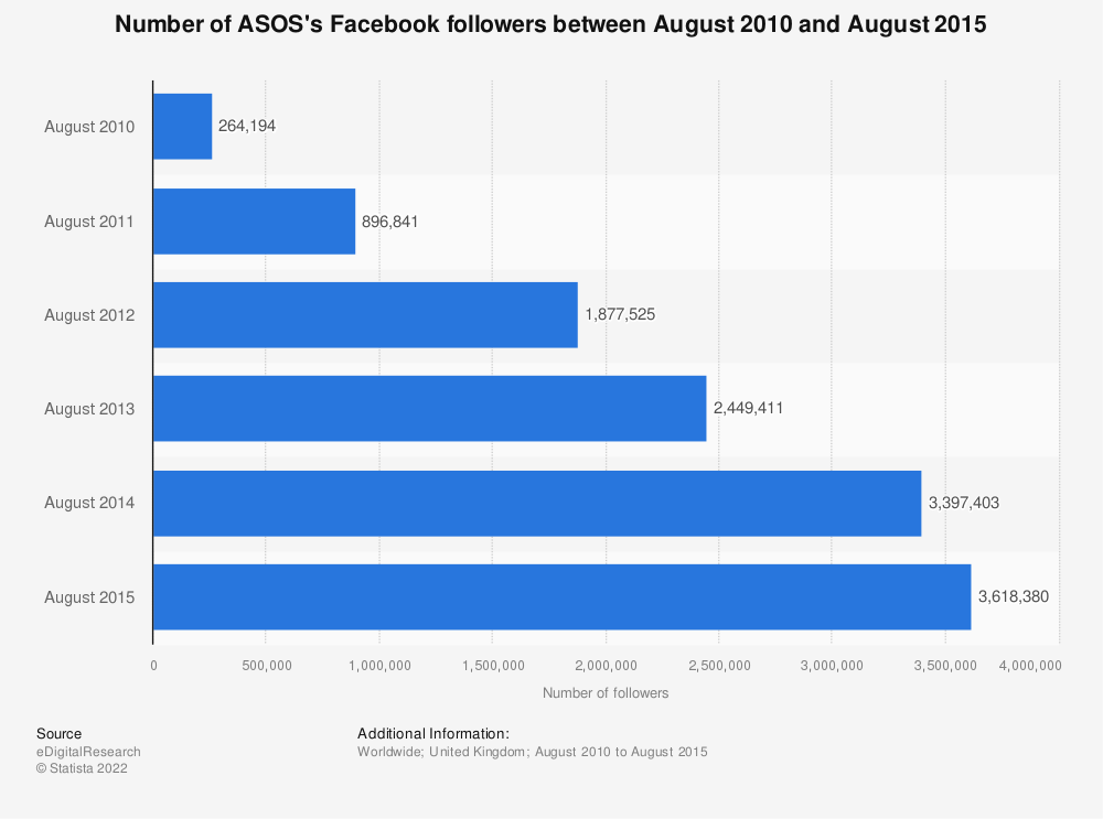 Statistic: Number of ASOS's Facebook followers between August 2010 and August 2015 | Statista