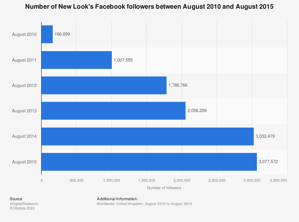 Statistic: Number of New Look's Facebook followers between August 2010 and August 2015 | Statista