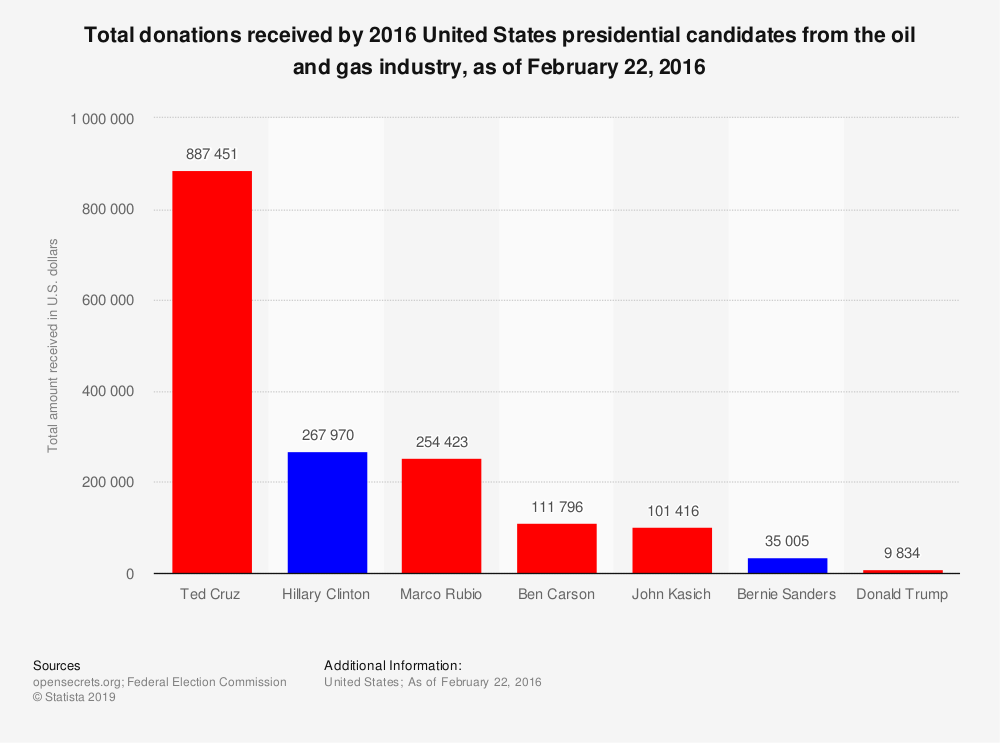 Statistic: Total donations received by 2016 United States presidential candidates from the oil and gas industry, as of February 22, 2016  | Statista