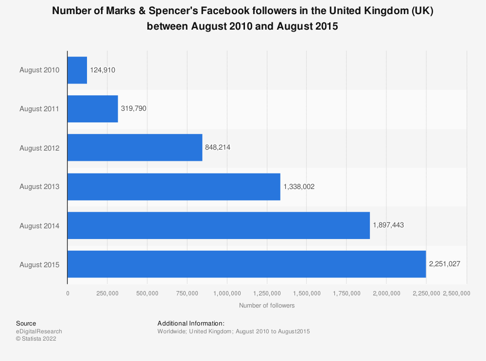 Statistic: Number of Marks & Spencer's Facebook followers in the United Kingdom (UK) between August 2010 and August 2015 | Statista