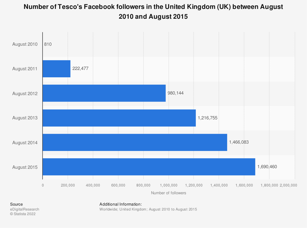 Statistic: Number of Tesco's Facebook followers in the United Kingdom (UK) between August 2010 and August 2015 | Statista