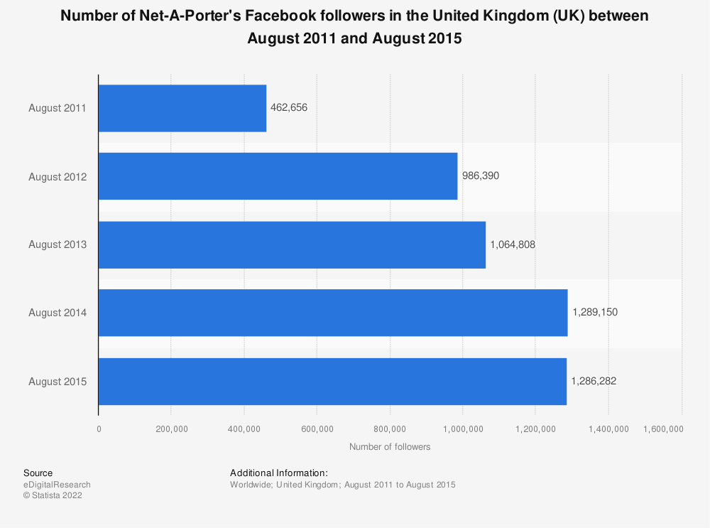 Statistic: Number of Net-A-Porter's Facebook followers in the United Kingdom (UK) between August 2011 and August 2015 | Statista
