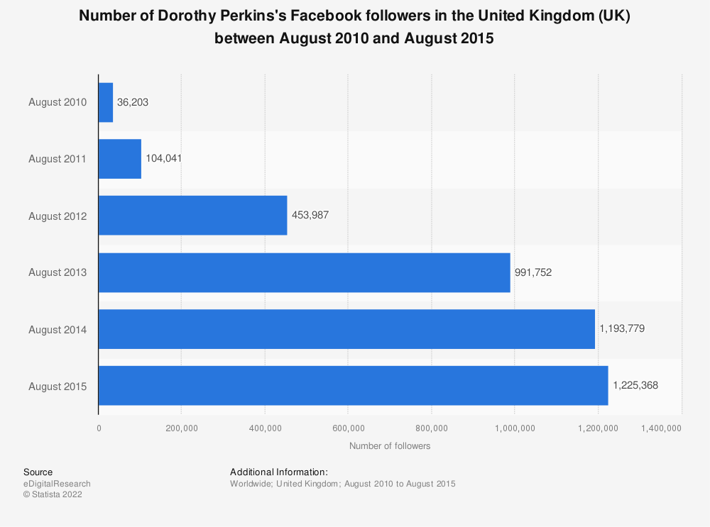 Statistic: Number of Dorothy Perkins's Facebook followers in the United Kingdom (UK) between August 2010 and August 2015 | Statista