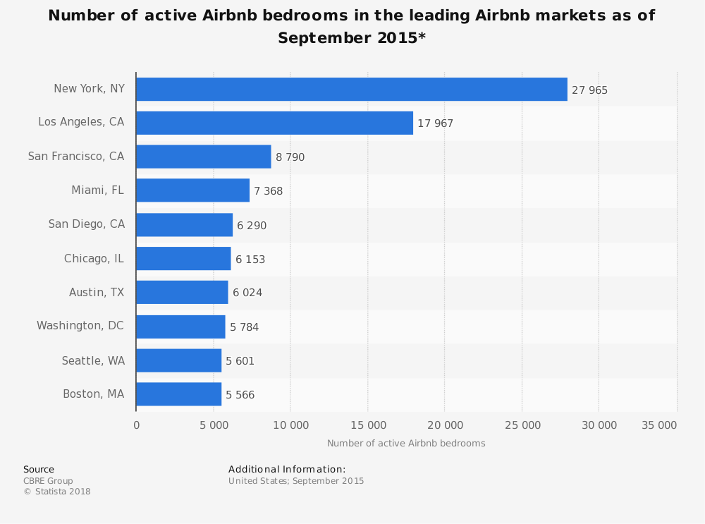 Statistic: Number of active Airbnb bedrooms in the leading Airbnb markets as of September 2015* | Statista