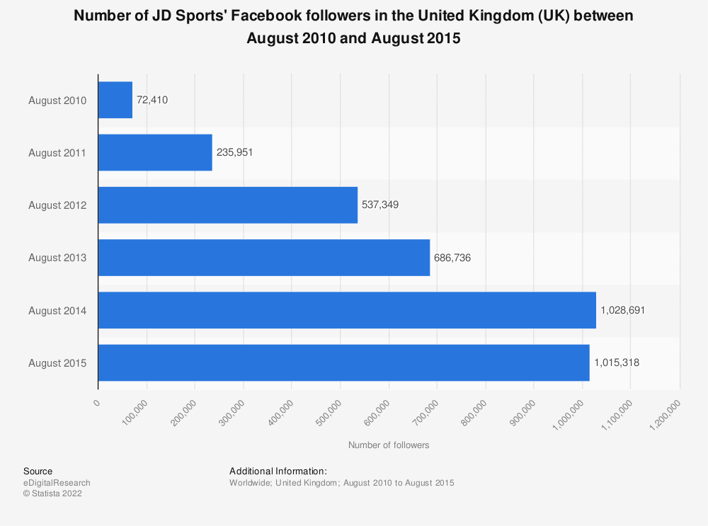 Statistic: Number of JD Sports' Facebook followers in the United Kingdom (UK) between August 2010 and August 2015 | Statista