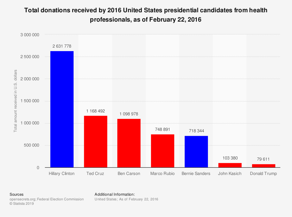 Statistic: Total donations received by 2016 United States presidential candidates from health professionals, as of February 22, 2016  | Statista