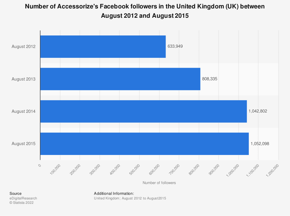 Statistic: Number of Accessorize's Facebook followers in the United Kingdom (UK) between August 2012 and August 2015 | Statista