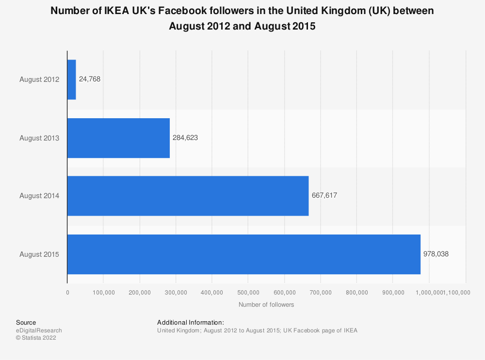 Statistic: Number of IKEA UK's Facebook followers in the United Kingdom (UK) between August 2012 and August 2015 | Statista
