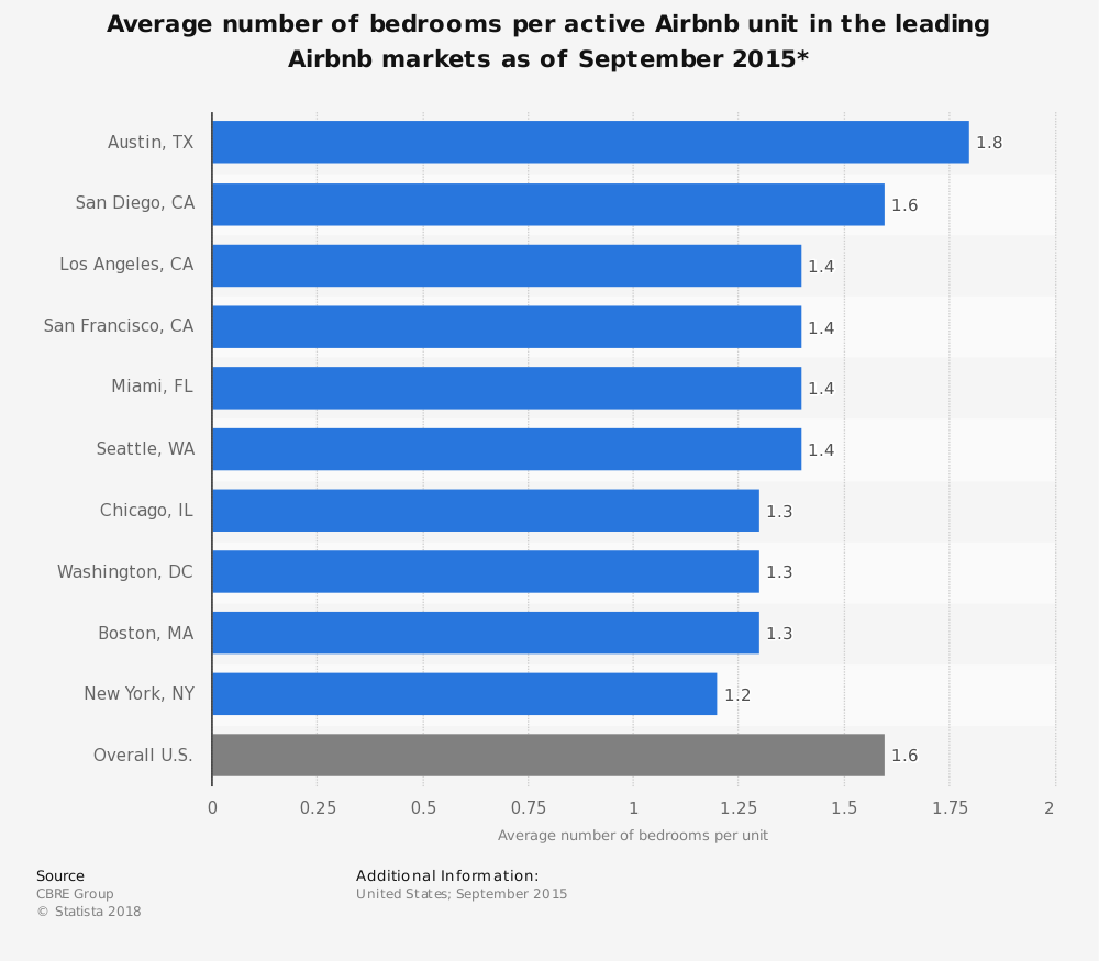 Statistic: Average number of bedrooms per active Airbnb unit in the leading Airbnb markets as of September 2015* | Statista