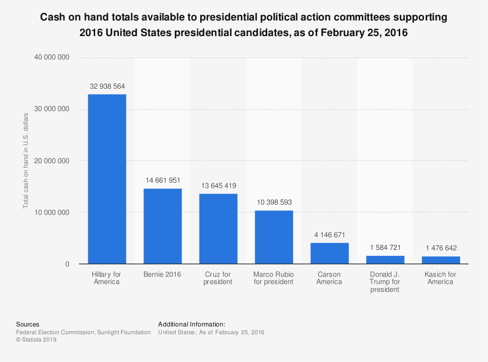 Statistic: Cash on hand totals available to presidential political action committees supporting 2016 United States presidential candidates, as of February 25, 2016 | Statista