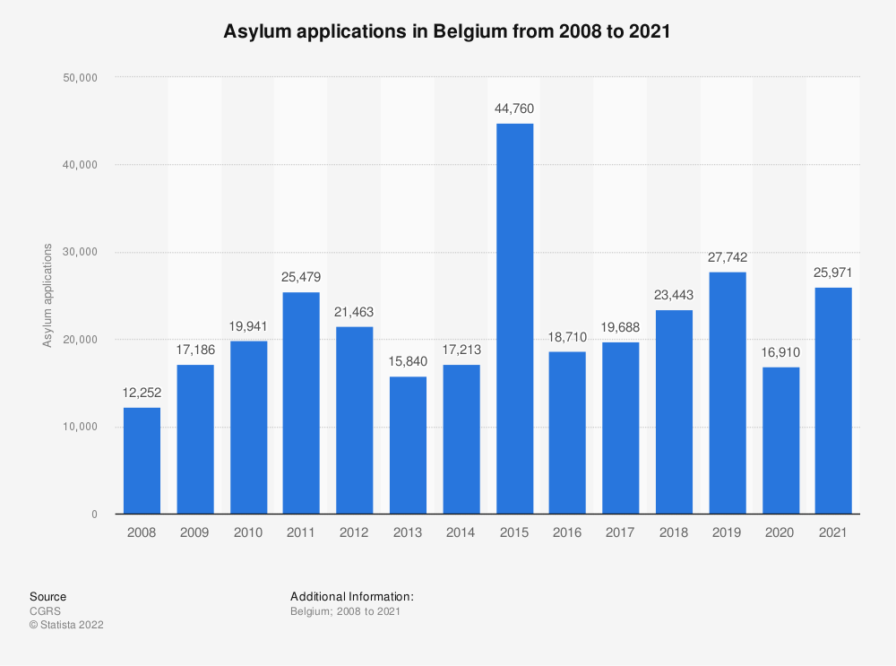 Statistic: Asylum applications in Belgium from 2008 to 2019 | Statista
