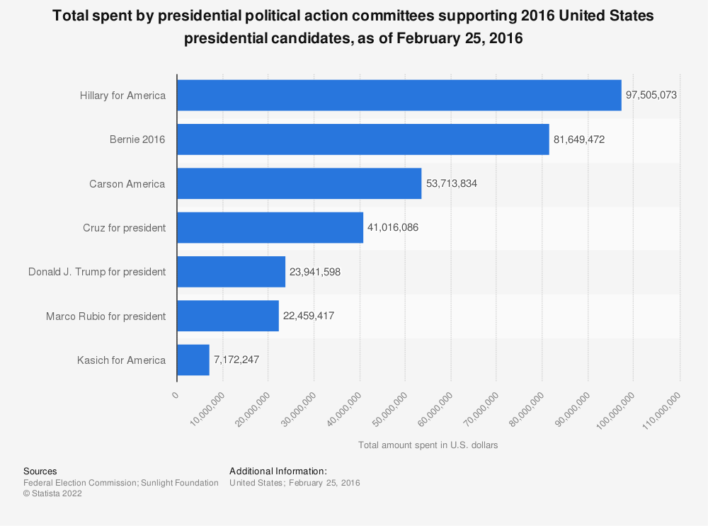 Statistic: Total spent by presidential political action committees supporting 2016 United States presidential candidates, as of February 25, 2016 | Statista