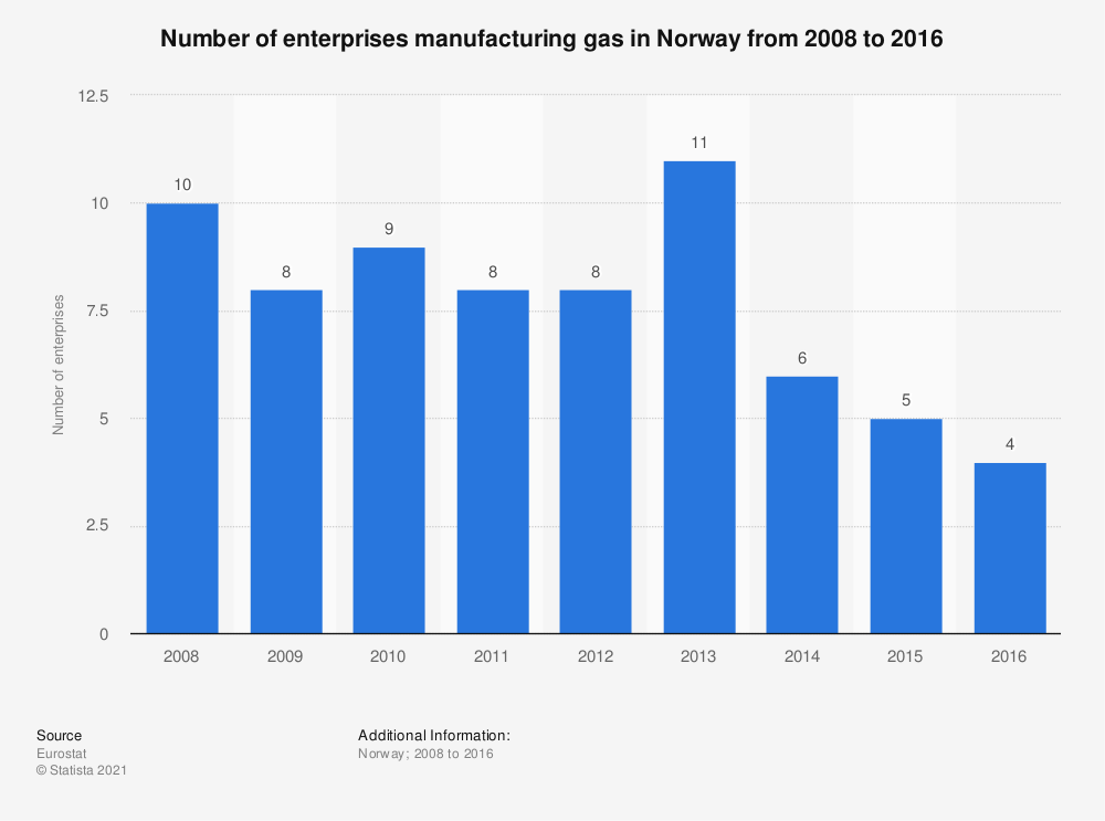 Statistic: Number of enterprises manufacturing gas in Norway from 2008 to 2016 | Statista