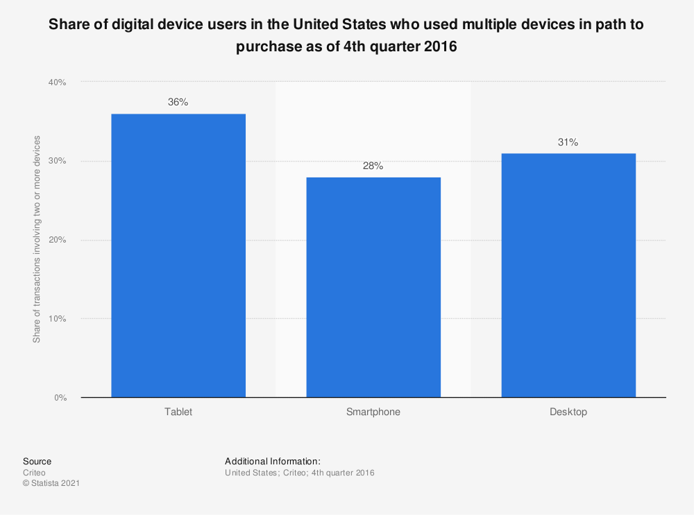 Statistic: Share of digital device users in the United States who used multiple devices in path to purchase as of 4th quarter 2016 | Statista