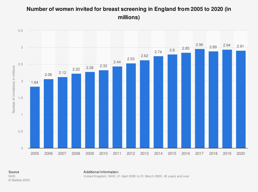 Statistic: Number of women invited for breast screening in England from 2005 to 2018 (in millions) | Statista