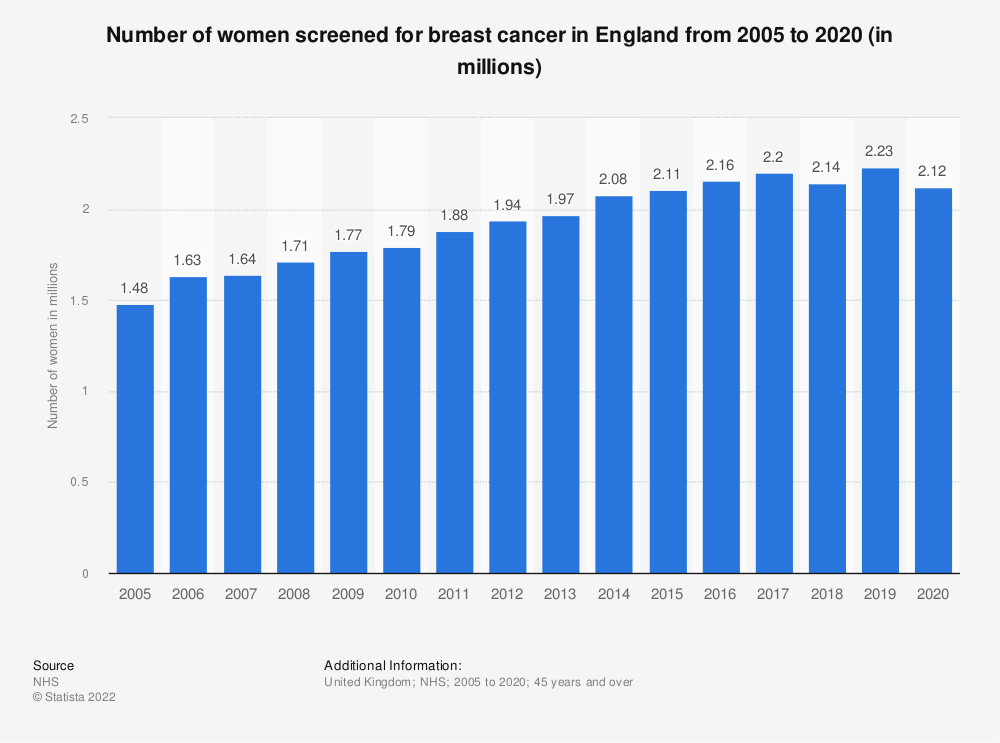 Statistic: Number of women screened for breast cancer in England from 2005 to 2019 (in millions) | Statista