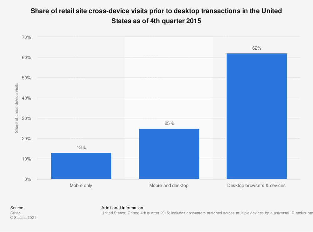 Statistic: Share of retail site cross-device visits prior to desktop transactions in the United States as of 4th quarter 2015 | Statista