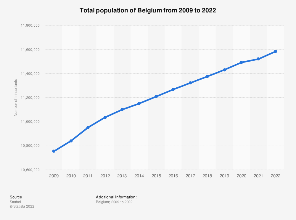 Statistic: Total population of Belgium from 2009 to 2019 | Statista
