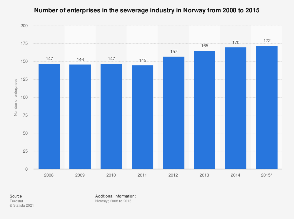Statistic: Number of enterprises in the sewerage industry in Norway from 2008 to 2015 | Statista