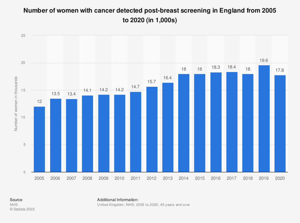 Statistic: Number of women with cancer detected post-breast screening in England from 2005 to 2018 (in 1,000s) | Statista