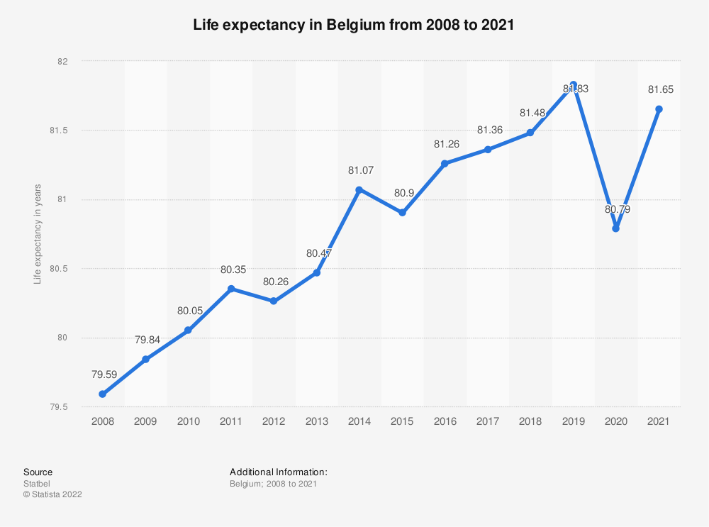 Statistic: Life expectancy in Belgium from 2008 to 2018 | Statista