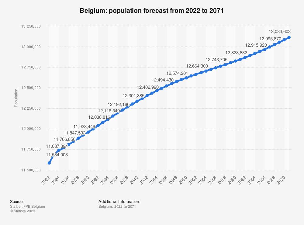 Statistic: Belgium: population forecast 2018-2028 (in millions) | Statista